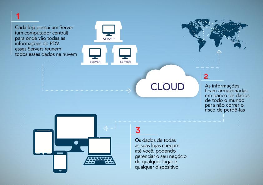 os beneficios de ter gestão nas nuvens