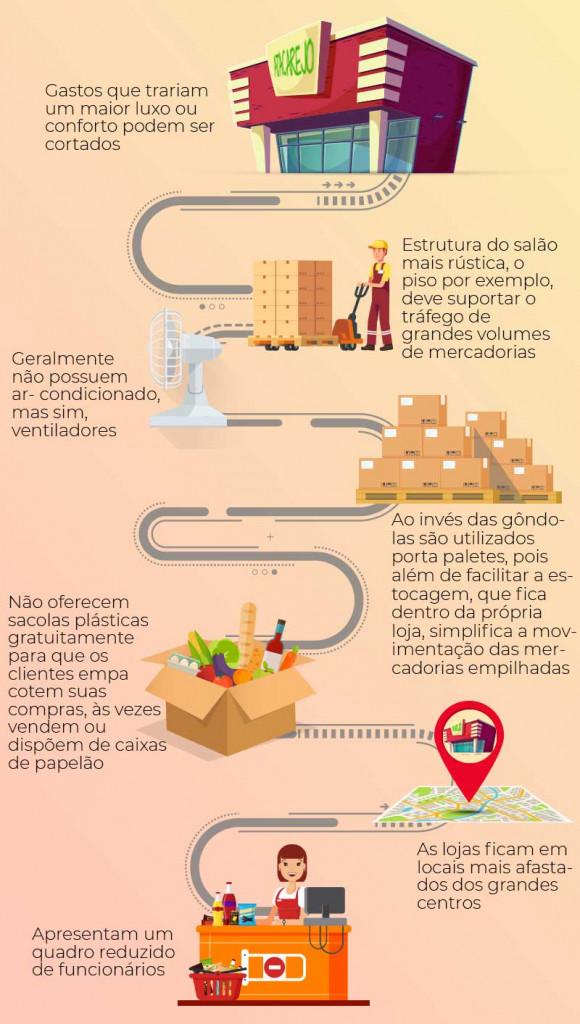 infográfico sobre o funcionamento do atacarejo - Blog Casa Magalhães