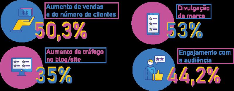 Redes sociais para supermercados. Gráfico das principais benefícios do uso das redes sociais em supermercados. Fonte: Social Media Trends 2019. Blog Casa Magalhães