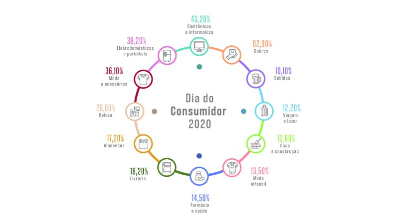 Infográfico - Dia do consumidor 2020 - intenções de compras